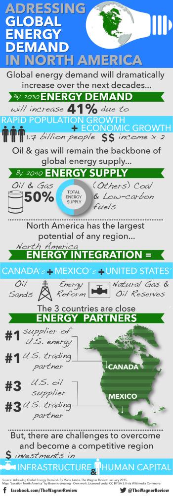 North Am Energy Integration-01
